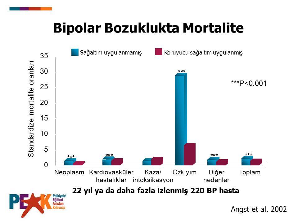 Bipolar Bozuklukta Mortalite *** 35 30 25 20 15 10 5 0 NeoplasmKardiovasküler hastalıklar Diğer nedenler Standardize mortalite oranları *** Sağaltım uygulanmamış Koruyucu sağaltım uygulanmış *** Kaza/ intoksikasyon ÖzkıyımToplam 22 yıl ya da daha fazla izlenmiş 220 BP hasta Angst et al.