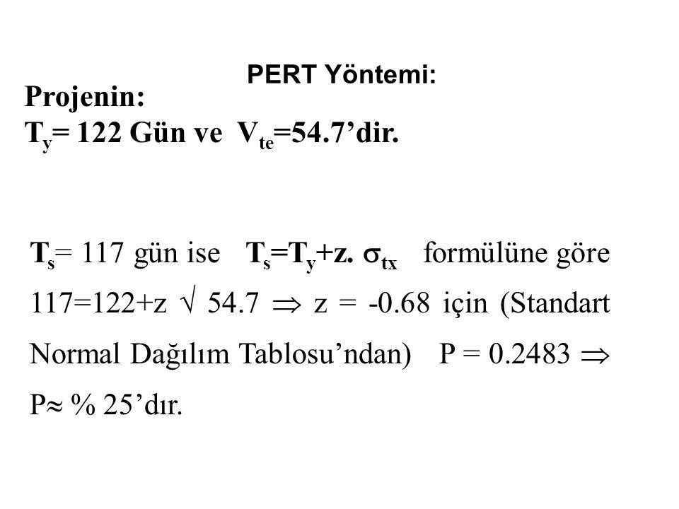 PERT Yöntemi: Projenin: T y = 122 Gün ve V te =54.7'dir.