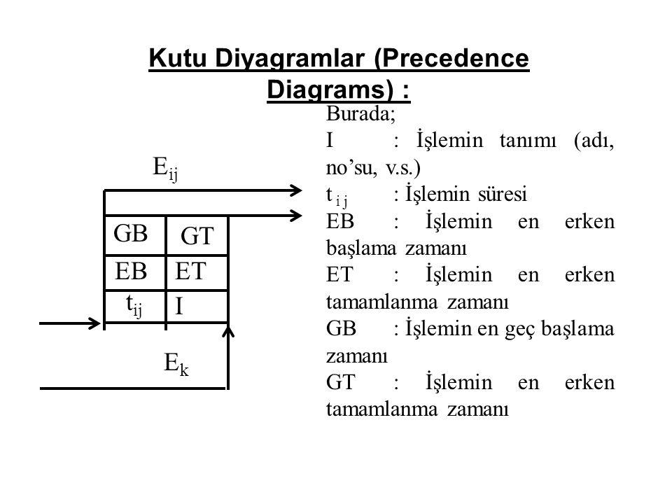 Kutu Diyagramlar (Precedence Diagrams) : E ij EBET GB GT t ij I EkEk Burada; I: İşlemin tanımı (adı, no'su, v.s.) t i j : İşlemin süresi EB: İşlemin en erken başlama zamanı ET: İşlemin en erken tamamlanma zamanı GB: İşlemin en geç başlama zamanı GT: İşlemin en erken tamamlanma zamanı