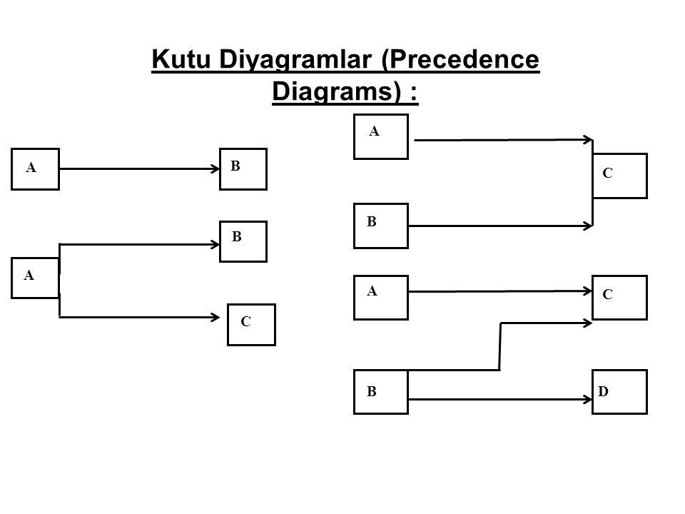 Kutu Diyagramlar (Precedence Diagrams) : A B A B C A B C B A C D