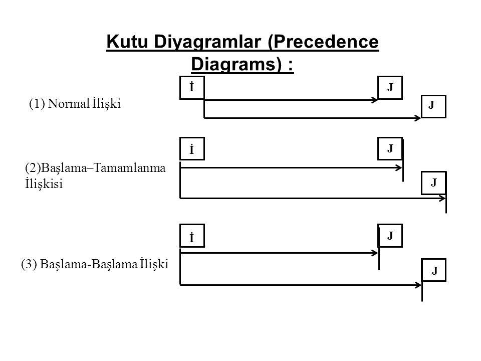 İJ J İ J J İ J J (1) Normal İlişki (2)Başlama–Tamamlanma İlişkisi (3) Başlama-Başlama İlişki