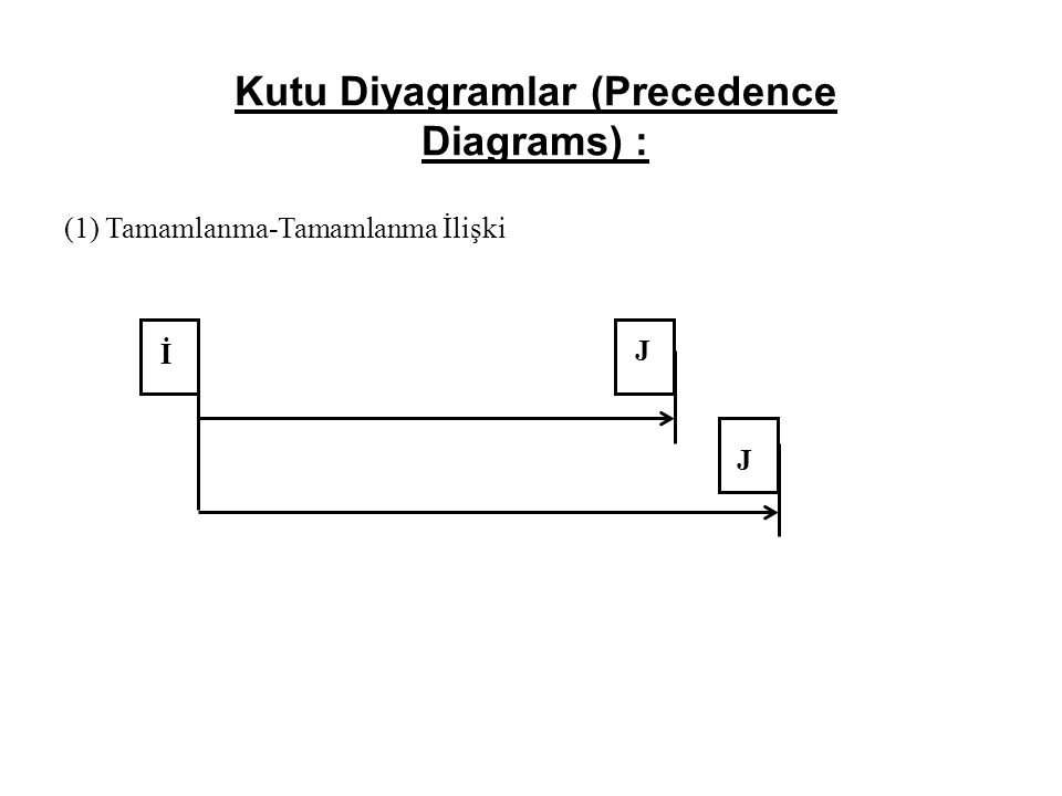 Kutu Diyagramlar (Precedence Diagrams) : (1) Tamamlanma-Tamamlanma İlişki İ J J