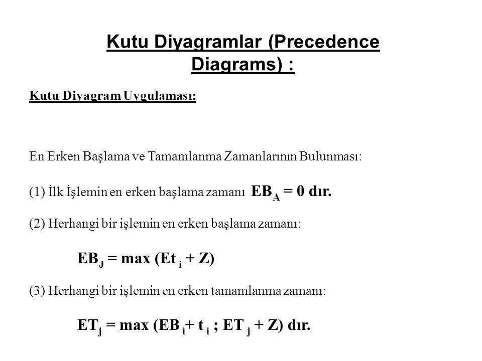 Kutu Diyagramlar (Precedence Diagrams) : Kutu Diyagram Uygulaması: En Erken Başlama ve Tamamlanma Zamanlarının Bulunması: (1) İlk İşlemin en erken başlama zamanı EB A = 0 dır.