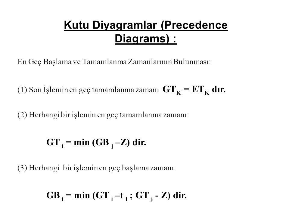 Kutu Diyagramlar (Precedence Diagrams) : En Geç Başlama ve Tamamlanma Zamanlarının Bulunması: (1) Son İşlemin en geç tamamlanma zamanı GT K = ET K dır.