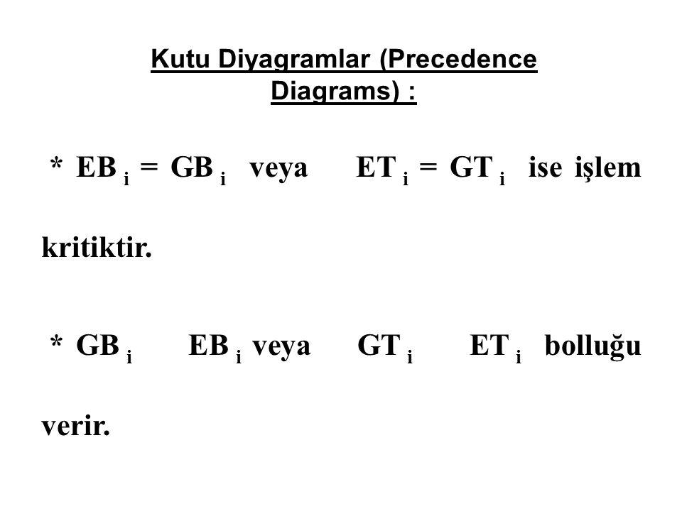 Kutu Diyagramlar (Precedence Diagrams) : * EB i = GB i veya ET i = GT i ise işlem kritiktir.
