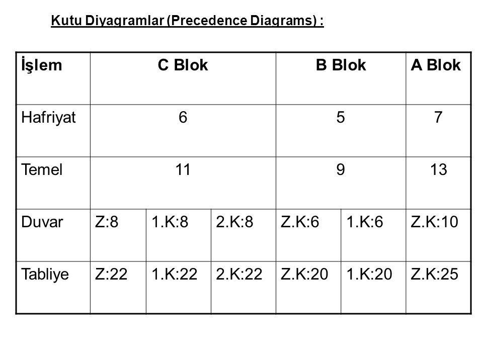 Kutu Diyagramlar (Precedence Diagrams) : İşlemC BlokB BlokA Blok Hafriyat657 Temel11913 DuvarZ:81.K:82.K:8Z.K:61.K:6Z.K:10 TabliyeZ:221.K:222.K:22Z.K:201.K:20Z.K:25
