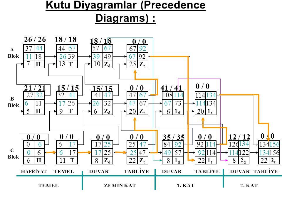 Kutu Diyagramlar (Precedence Diagrams) : A Blok B Blok C Blok H AFRİYAT TEMEL DUVAR TABLİYE DUVAR TABLİYE TEMELZEMİN KAT1.
