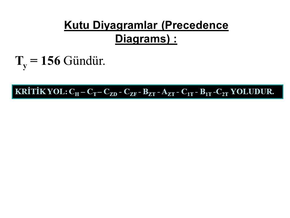 Kutu Diyagramlar (Precedence Diagrams) : T y = 156 Gündür.