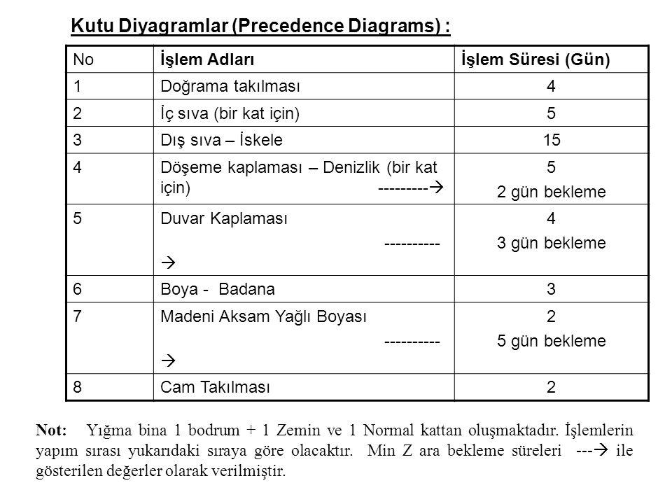 Kutu Diyagramlar (Precedence Diagrams) : Noİşlem Adlarıİşlem Süresi (Gün) 1Doğrama takılması4 2İç sıva (bir kat için)5 3Dış sıva – İskele15 4Döşeme kaplaması – Denizlik (bir kat için) ---------  5 2 gün bekleme 5Duvar Kaplaması ----------  4 3 gün bekleme 6Boya - Badana3 7Madeni Aksam Yağlı Boyası ----------  2 5 gün bekleme 8Cam Takılması2 Not: Yığma bina 1 bodrum + 1 Zemin ve 1 Normal kattan oluşmaktadır.
