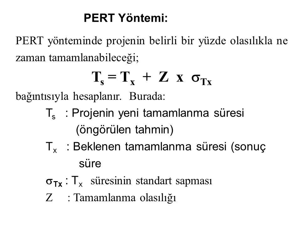 PERT Yöntemi: PERT yönteminde projenin belirli bir yüzde olasılıkla ne zaman tamamlanabileceği; T s = T x + Z x  Tx bağıntısıyla hesaplanır.