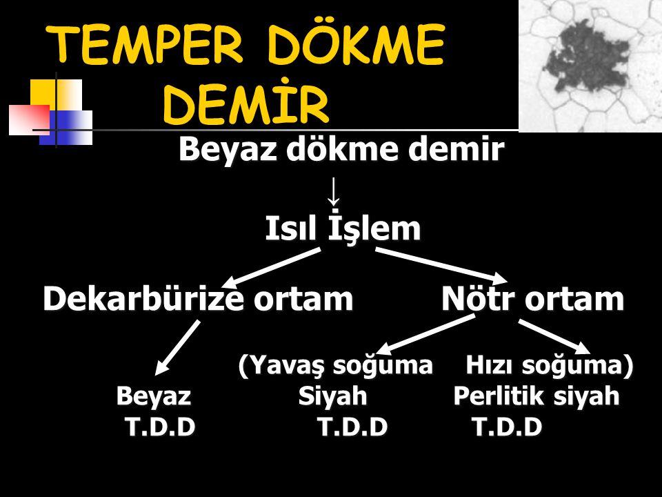 Beyaz dökme demir ↓ Isıl İşlem Dekarbürize ortam Nötr ortam (Yavaş soğuma Hızı soğuma) Beyaz Siyah Perlitik siyah T.D.D T.D.D T.D.D Beyaz dökme demir