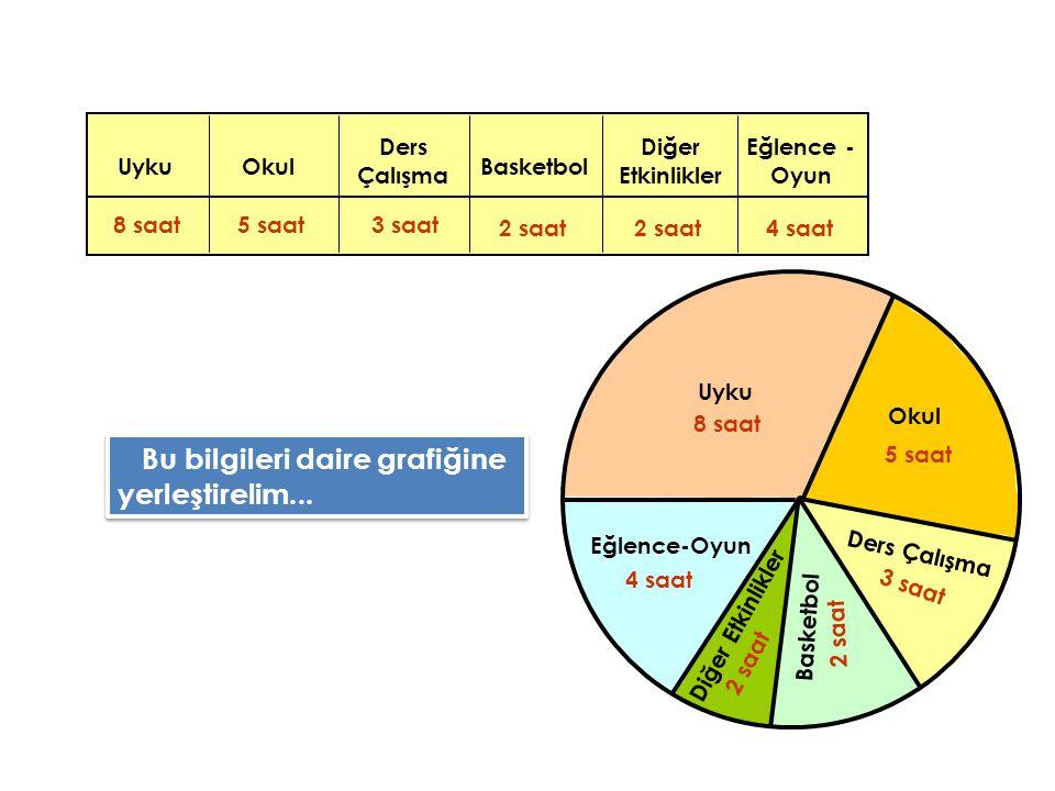 Bir öğrencinin bir günde yaptığı işler şunlardır ; Bu bilgileri daire grafiğine yerleştirelim...