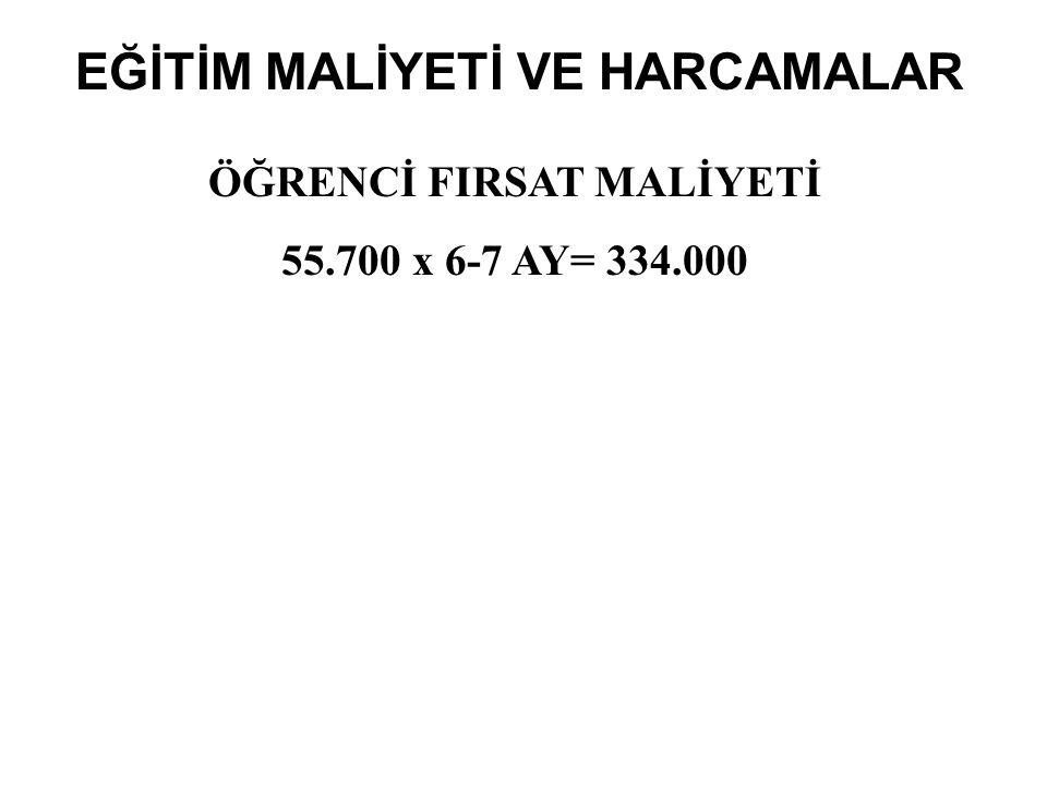 EĞİTİM MALİYETİ VE HARCAMALAR ÖĞRENCİ FIRSAT MALİYETİ 55.700 x 6-7 AY= 334.000