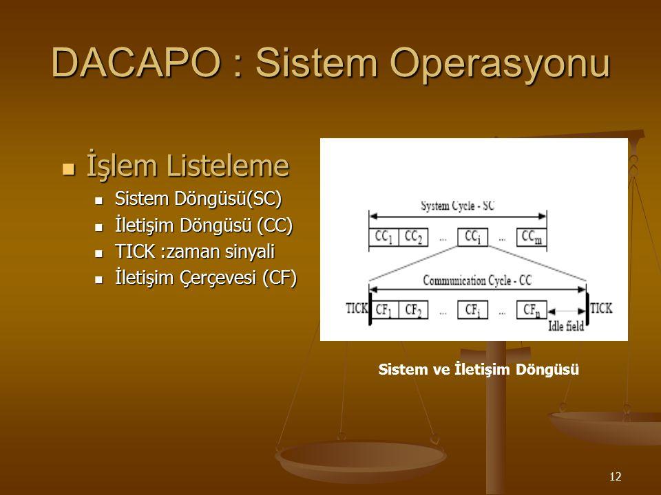 12 DACAPO : Sistem Operasyonu İşlem Listeleme İşlem Listeleme Sistem Döngüsü(SC) Sistem Döngüsü(SC) İletişim Döngüsü (CC) İletişim Döngüsü (CC) TICK :