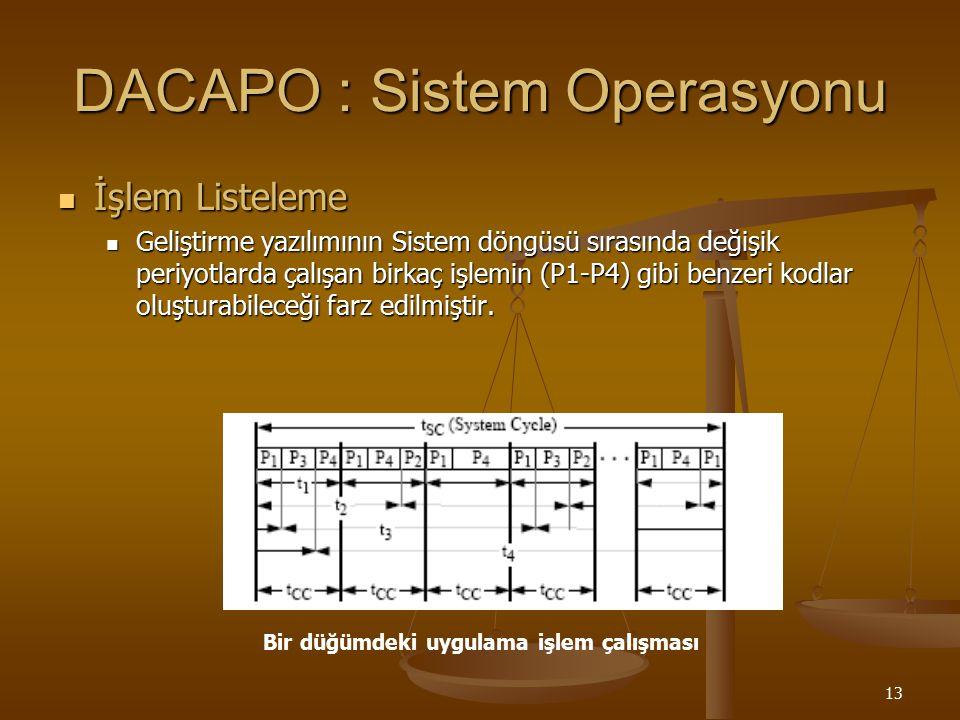 13 DACAPO : Sistem Operasyonu İşlem Listeleme İşlem Listeleme Geliştirme yazılımının Sistem döngüsü sırasında değişik periyotlarda çalışan birkaç işle