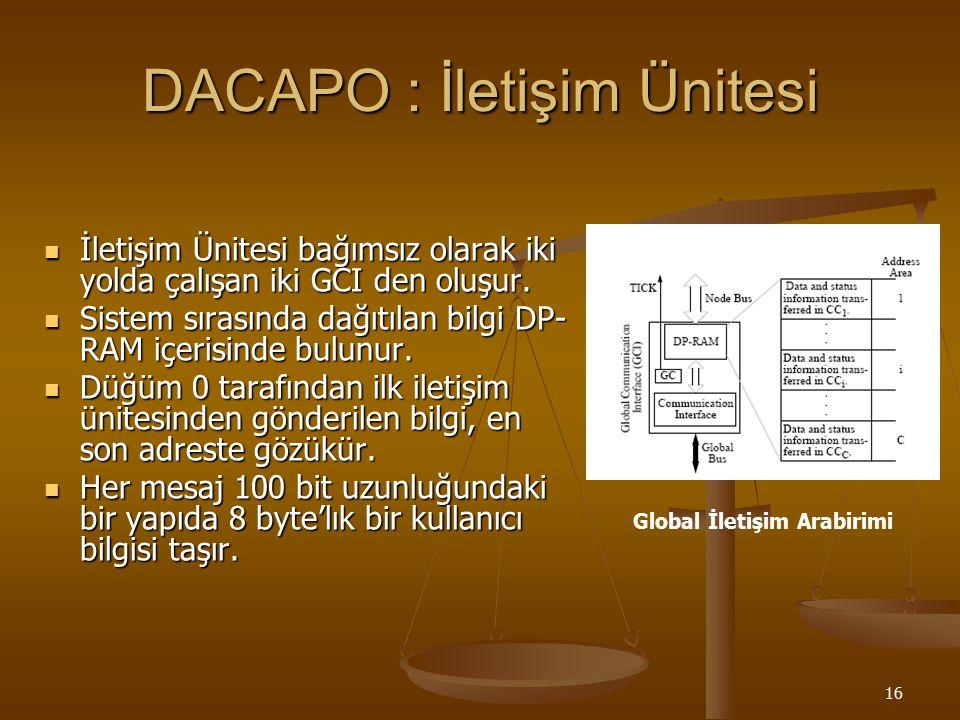 16 DACAPO : İletişim Ünitesi İletişim Ünitesi bağımsız olarak iki yolda çalışan iki GCI den oluşur. İletişim Ünitesi bağımsız olarak iki yolda çalışan