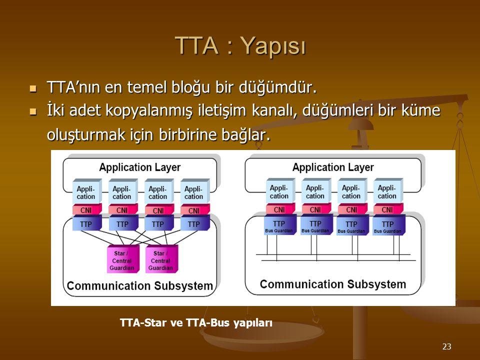 23 TTA : Yapısı TTA'nın en temel bloğu bir düğümdür. TTA'nın en temel bloğu bir düğümdür. İki adet kopyalanmış iletişim kanalı, düğümleri bir küme olu