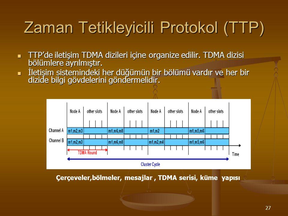 27 Zaman Tetikleyicili Protokol (TTP) TTP'de iletişim TDMA dizileri içine organize edilir. TDMA dizisi bölümlere ayrılmıştır. TTP'de iletişim TDMA diz