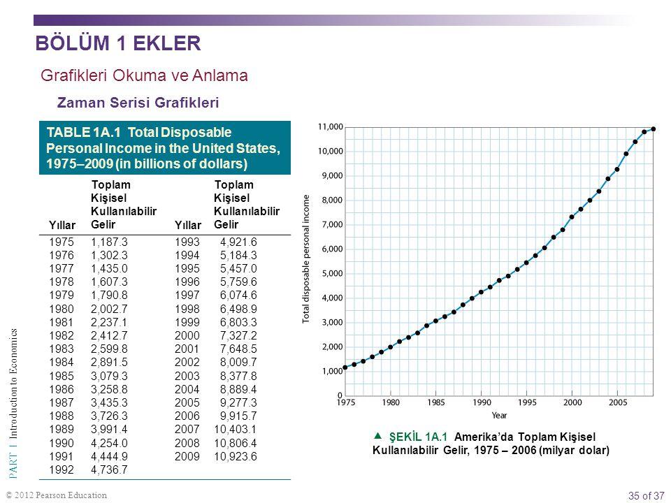 35 of 37 PART I Introduction to Economics © 2012 Pearson Education Grafikleri Okuma ve Anlama Zaman Serisi Grafikleri TABLE 1A.1 Total Disposable Pers