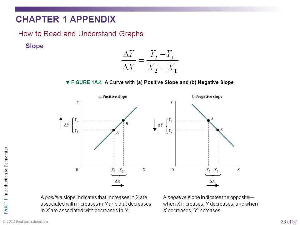 38 of 37 PART I Introduction to Economics © 2012 Pearson Education Slope  FIGURE 1A.4 A Curve with (a) Positive Slope and (b) Negative Slope How to R