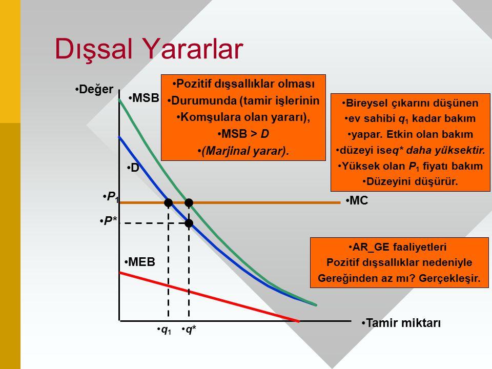 MC P 1 Dışsal Yararlar Tamir miktarı Değer D AR_GE faaliyetleri Pozitif dışsallıklar nedeniyle Gereğinden az mı? Gerçekleşir. q 1 MSB MEB Pozitif dışs