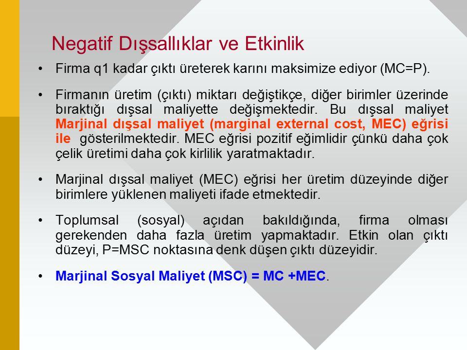 Negatif Dışsallıklar ve Etkinlik Firma q1 kadar çıktı üreterek karını maksimize ediyor (MC=P). Firmanın üretim (çıktı) miktarı değiştikçe, diğer birim