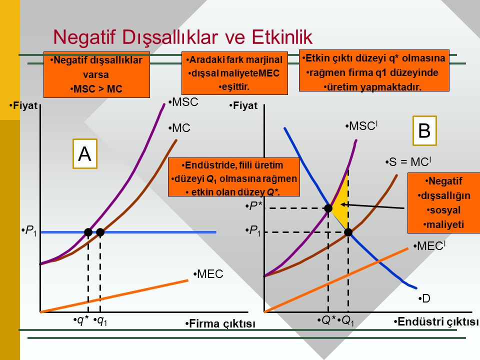 MC S = MC I D P 1 Negatif dışsallığın sosyal maliyeti P 1 q 1 Q 1 MSC MSC I Negatif dışsallıklar varsa MSC > MC Negatif Dışsallıklar ve Etkinlik Firma