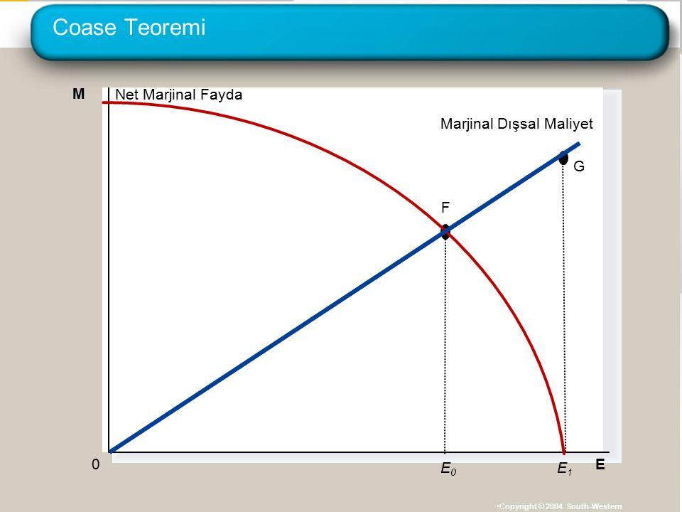 Coase Teoremi Copyright © 2004 South-Western E 0 M E1E1 Net Marjinal Fayda E0E0 F Marjinal Dışsal Maliyet G