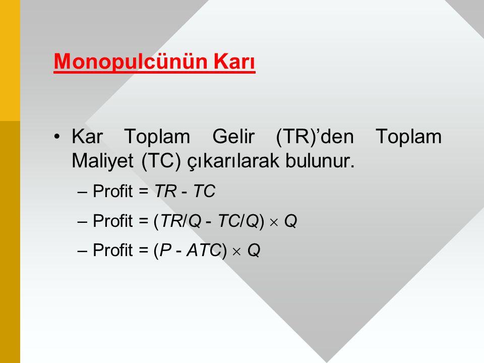 Monopulcünün Karı Kar Toplam Gelir (TR)'den Toplam Maliyet (TC) çıkarılarak bulunur. –Profit = TR - TC –Profit = (TR/Q - TC/Q)  Q –Profit = (P - ATC)