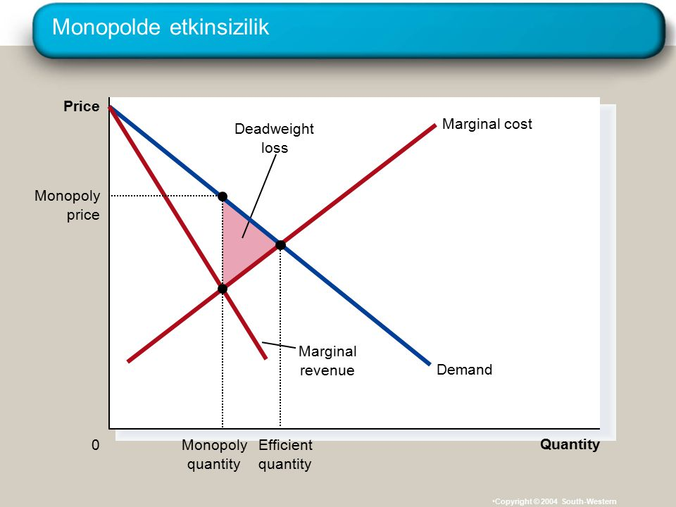 Monopolde etkinsizilik Copyright © 2004 South-Western Quantity 0 Price Deadweight loss Demand Marginal revenue Marginal cost Efficient quantity Monopo