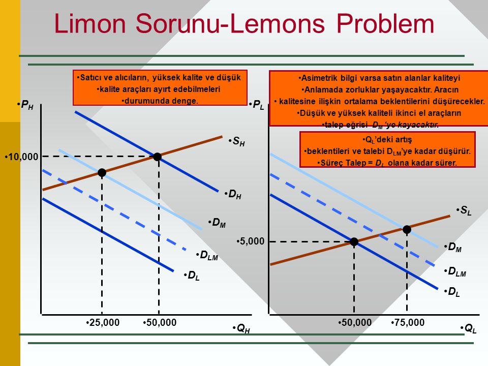 Limon Sorunu-Lemons Problem P H P L Q H Q L S H S L D H D L 5,000 50,000 Satıcı ve alıcıların, yüksek kalite ve düşük kalite araçları ayırt edebilmele