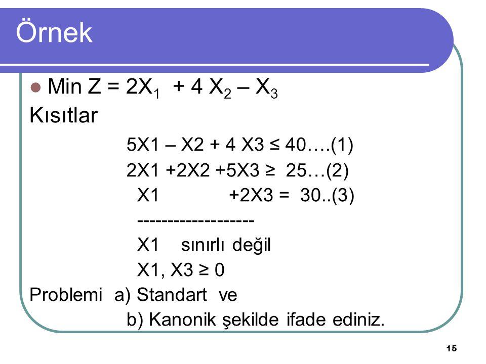 15 Örnek Min Z = 2X 1 + 4 X 2 – X 3 Kısıtlar 5X1 – X2 + 4 X3 ≤ 40….(1) 2X1 +2X2 +5X3 ≥ 25…(2) X1 +2X3 = 30..(3) ------------------- X1 sınırlı değil X