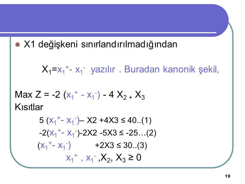 19 X1 değişkeni sınırlandırılmadığından X 1 =x 1 + - x 1 - yazılır. Buradan kanonik şekil, Max Z = -2 (x 1 + - x 1 - ) - 4 X 2 + X 3 Kısıtlar 5 ( x 1