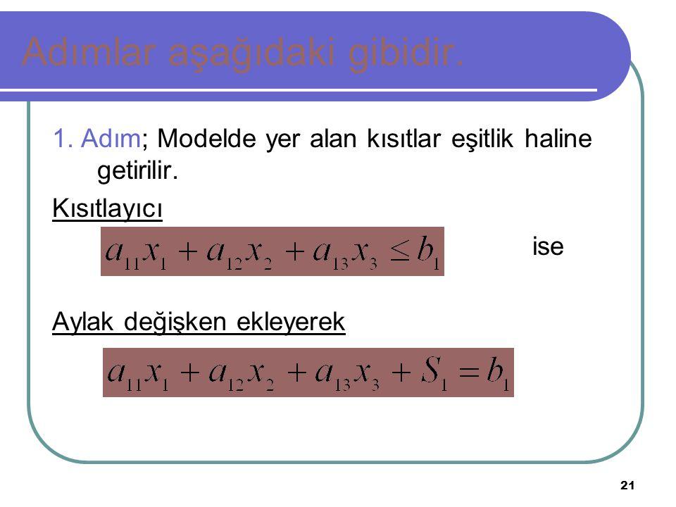 21 Adımlar aşağıdaki gibidir. 1. Adım; Modelde yer alan kısıtlar eşitlik haline getirilir. Kısıtlayıcı ise Aylak değişken ekleyerek