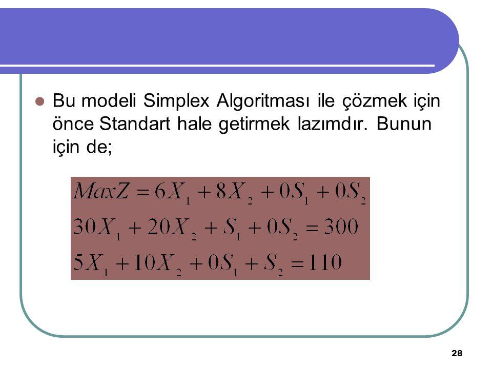 28 Bu modeli Simplex Algoritması ile çözmek için önce Standart hale getirmek lazımdır. Bunun için de;