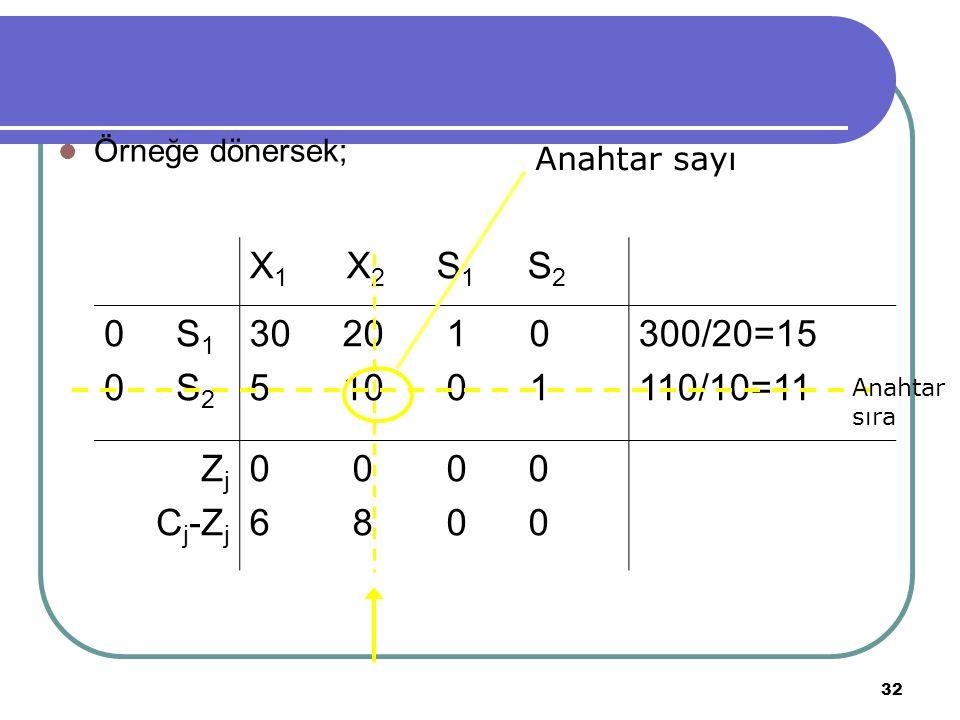 32 Örneğe dönersek; X 1 X 2 S 1 S 2 0 S 1 0 S 2 30 20 1 0 5 10 0 1 300/20=15 110/10=11 Z j C j -Z j 0 0 6 8 0 0 Anahtar sıra Anahtar sayı