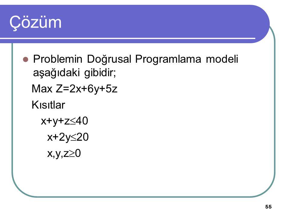 55 Çözüm Problemin Doğrusal Programlama modeli aşağıdaki gibidir; Max Z=2x+6y+5z Kısıtlar x+y+z  40 x+2y  20 x,y,z  0