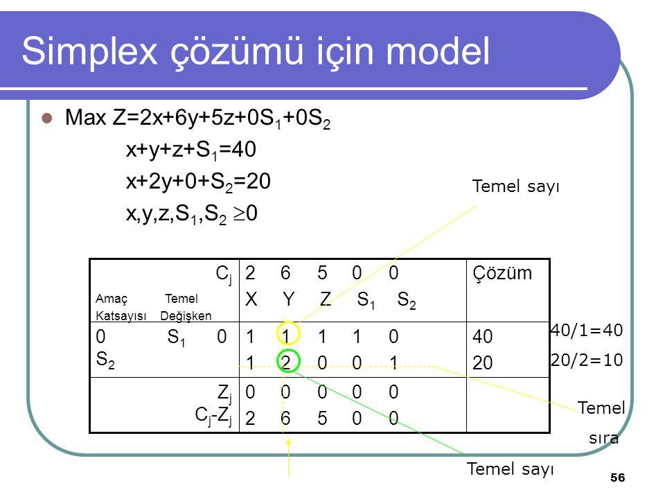 56 Simplex çözümü için model Max Z=2x+6y+5z+0S 1 +0S 2 x+y+z+S 1 =40 x+2y+0+S 2 =20 x,y,z,S 1,S 2  0 0 0 0 0 0 2 6 5 0 0 Z j C j -Z j 40 20 1 1 1 1 0