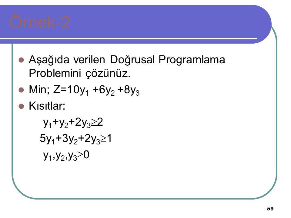 59 Örnek-2 Aşağıda verilen Doğrusal Programlama Problemini çözünüz. Min; Z=10y 1 +6y 2 +8y 3 Kısıtlar: y 1 +y 2 +2y 3  2 5y 1 +3y 2 +2y 3  1 y 1,y 2