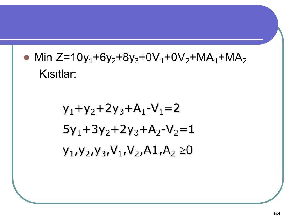 63 Min Z=10y 1 +6y 2 +8y 3 +0V 1 +0V 2 +MA 1 +MA 2 Kısıtlar: y 1 +y 2 +2y 3 +A 1 -V 1 =2 5y 1 +3y 2 +2y 3 +A 2 -V 2 =1 y 1,y 2,y 3,V 1,V 2,A1,A 2 0