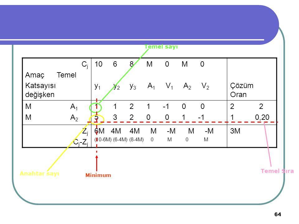 64 C j Amaç Temel Katsayısı değişken 10 6 8 M 0 M 0 y 1 y 2 y 3 A 1 V 1 A 2 V 2 Çözüm Oran M A 1 M A 2 1 1 2 1 -1 0 0 5 3 2 0 0 1 -1 2 1 0,20 Z j C j
