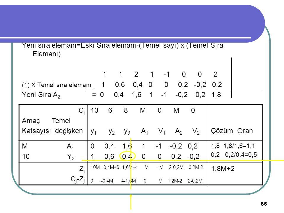 65 Yeni sıra elemanı=Eski Sıra elemanı-(Temel sayı) x (Temel Sıra Elemanı) 1 1 2 1 -1 0 0 2 (1) X Temel sıra elemanı 1 0,6 0,4 0 0 0,2 -0,2 0,2 Yeni S