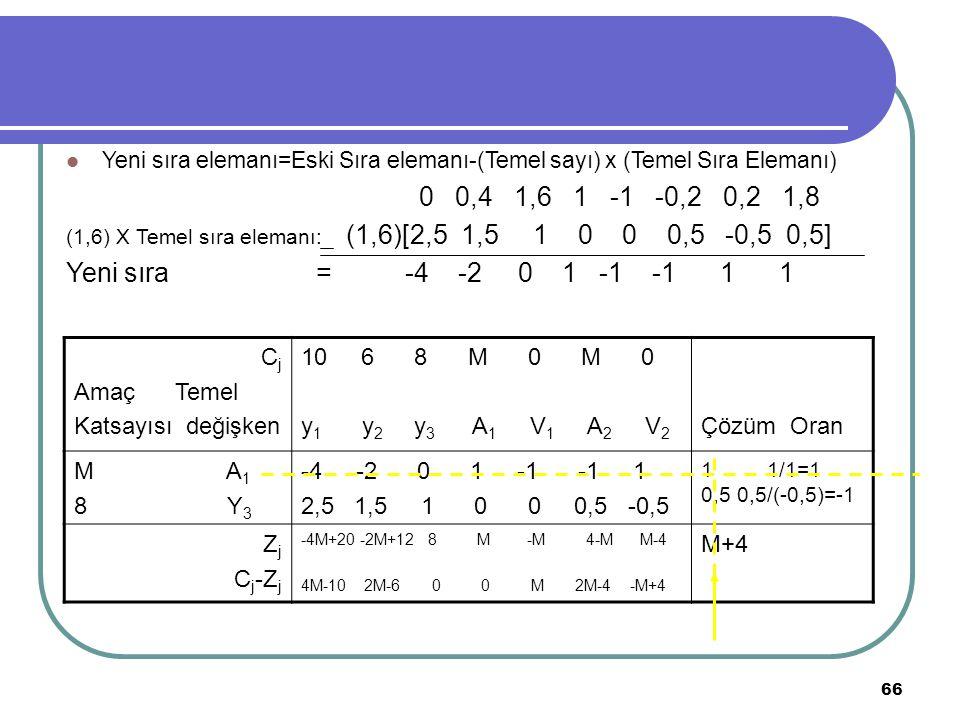 66 Yeni sıra elemanı=Eski Sıra elemanı-(Temel sayı) x (Temel Sıra Elemanı) 0 0,4 1,6 1 -1 -0,2 0,2 1,8 (1,6) X Temel sıra elemanı: (1,6)[2,5 1,5 1 0 0