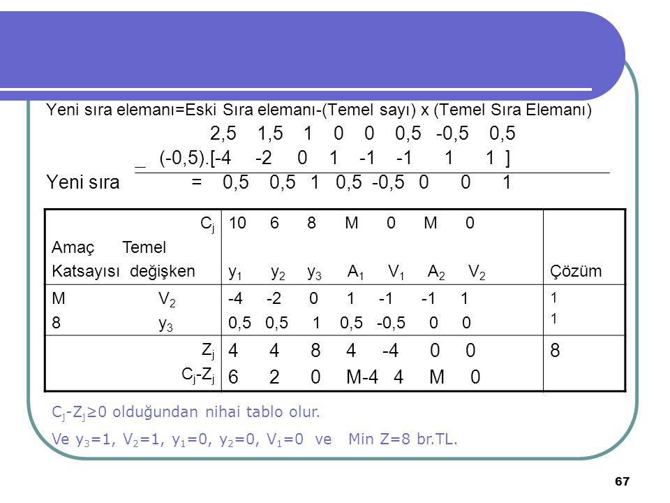 67 Yeni sıra elemanı=Eski Sıra elemanı-(Temel sayı) x (Temel Sıra Elemanı) 2,5 1,5 1 0 0 0,5 -0,5 0,5 (-0,5).[-4 -2 0 1 -1 -1 1 1 ] Yeni sıra = 0,5 0,
