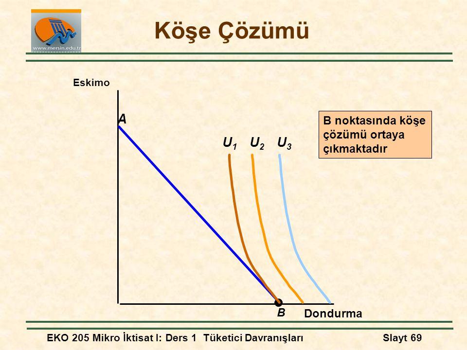 EKO 205 Mikro İktisat I: Ders 1 Tüketici DavranışlarıSlayt 69 Köşe Çözümü Dondurma Eskimo B A U2U2 U3U3 U1U1 B noktasında köşe çözümü ortaya çıkmaktad