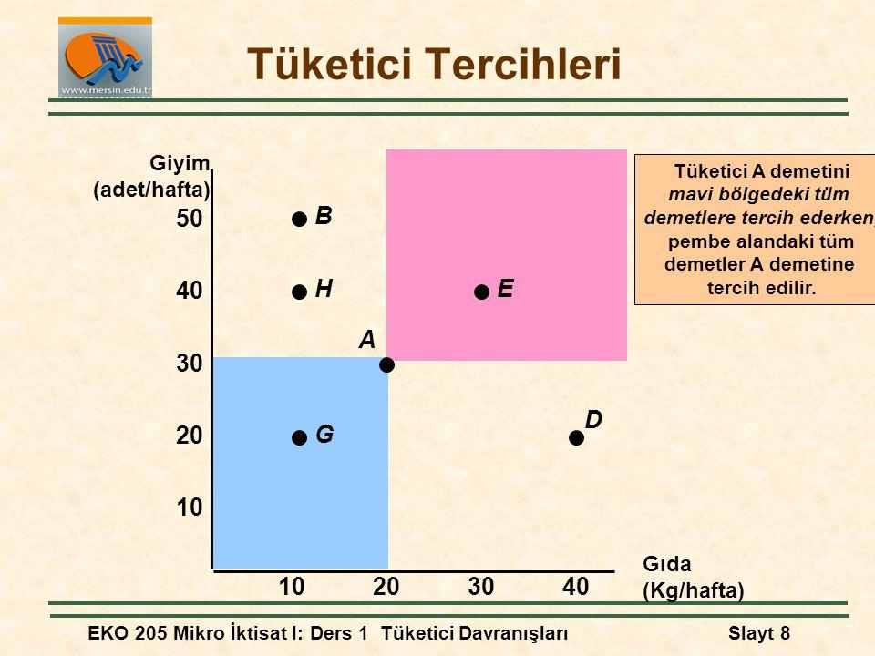 EKO 205 Mikro İktisat I: Ders 1 Tüketici DavranışlarıSlayt 8 Tüketici A demetini mavi bölgedeki tüm demetlere tercih ederken, pembe alandaki tüm demet
