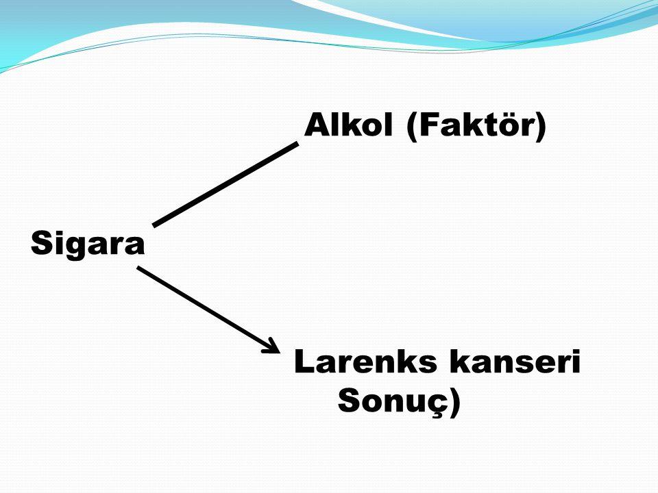 Alkol (Faktör) Sigara Larenks kanseri Sonuç)