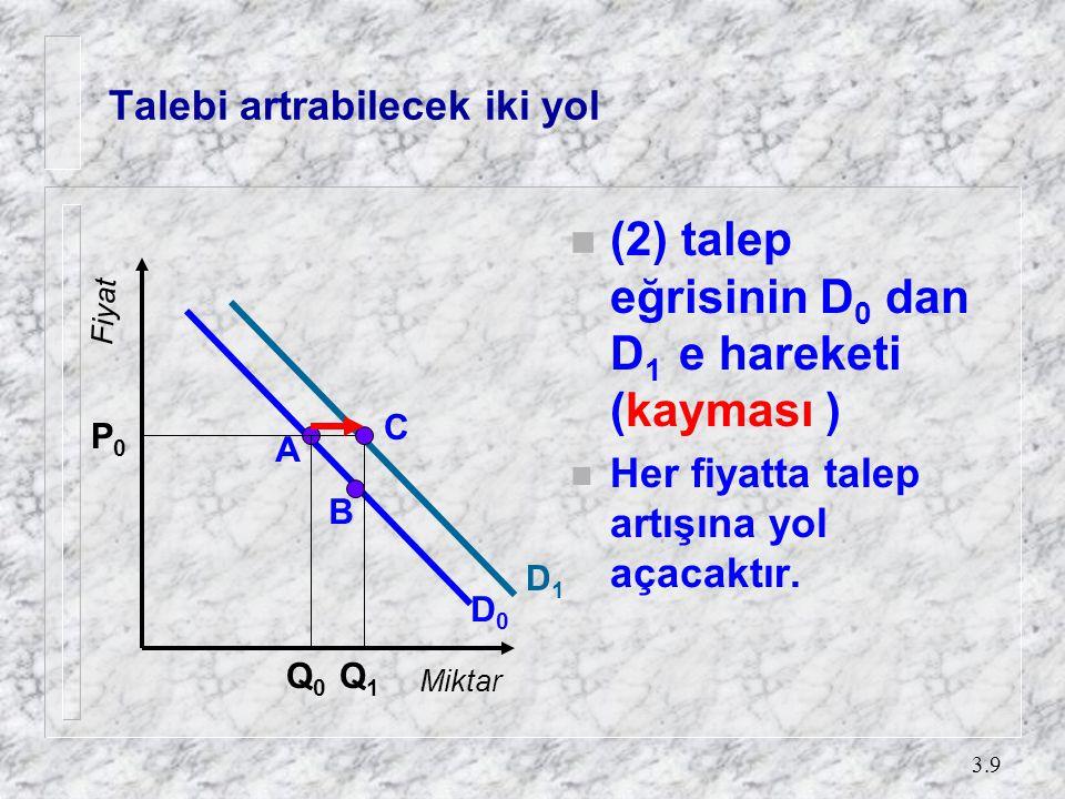 3.9 Talebi artrabilecek iki yol n (2) talep eğrisinin D 0 dan D 1 e hareketi (kayması ) n Her fiyatta talep artışına yol açacaktır. A B P0P0 Q0Q0 Q1Q1