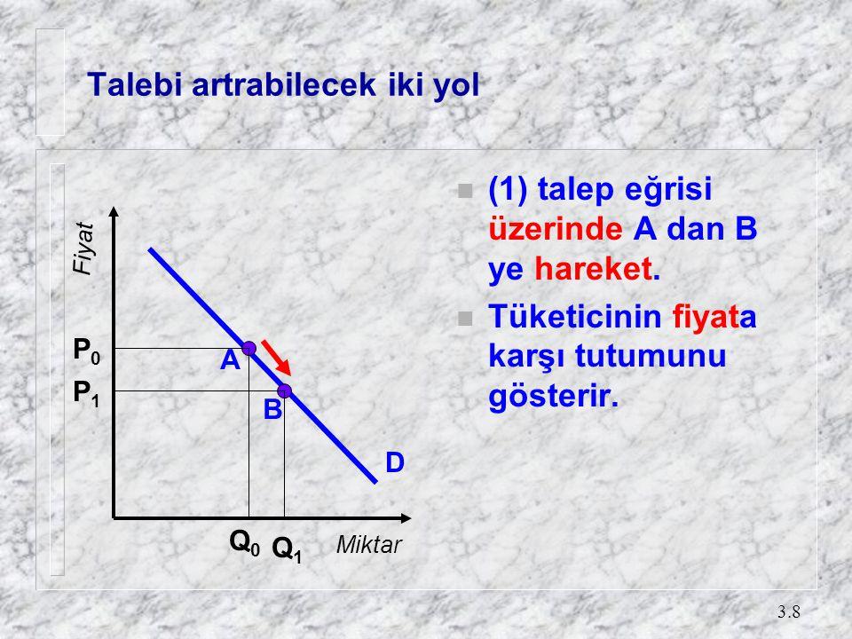 3.8 Talebi artrabilecek iki yol n (1) talep eğrisi üzerinde A dan B ye hareket. n Tüketicinin fiyata karşı tutumunu gösterir. A B P0P0 P1P1 Q0Q0 Q1Q1