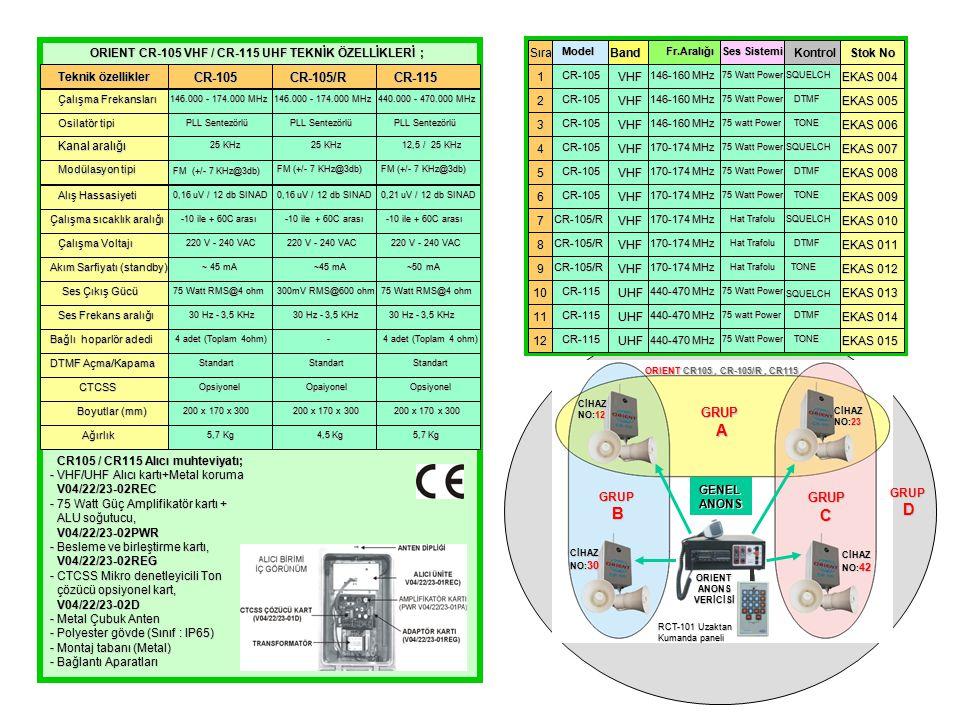 GRUPA GRUP BGRUPC CİHAZ NO:12 CİHAZ NO:23 CİHAZ NO: 30 CİHAZ NO: 42 GENELANONS ORIENTANONSVERİCİSİ RCT-101 Uzaktan Kumanda paneli GRUP D ORIENT CR105, CR-105/R, CR115 ORIENT CR-105 VHF / CR-115 UHF TEKNİK ÖZELLİKLERİ ; ORIENT CR-105 VHF / CR-115 UHF TEKNİK ÖZELLİKLERİ ; Teknik özellikler CR-105CR-105/RCR-115 Çalışma Frekansları 146.000 - 174.000 MHz 440.000 - 470.000 MHz Osilatör tipi PLL Sentezörlü PLL Sentezörlü Kanal aralığı 25 KHz 25 KHz 12,5 / 25 KHz 12,5 / 25 KHz Modülasyon tipi FM (+/- 7 KHz@3db) FM (+/- 7 KHz@3db) Alış Hassasiyeti 0,16 uV / 12 db SINAD 0,16 uV / 12 db SINAD Çalışma sıcaklık aralığı -10 ile + 60C arası -10 ile + 60C arası Çalışma Voltajı 220 V - 240 VAC 220 V - 240 VAC Akım Sarfiyatı (standby) ~ 45 mA ~ 45 mA ~50 mA ~50 mA 75 Watt RMS@4 ohm 75 Watt RMS@4 ohm 300mV RMS@600 ohm 300mV RMS@600 ohm 75 Watt RMS@4 ohm 75 Watt RMS@4 ohm Ses Frekans aralığı 30 Hz - 3,5 KHz 30 Hz - 3,5 KHz Bağlı hoparlör adedi 4 adet (Toplam 4ohm) 4 adet (Toplam 4ohm) - DTMF Açma/Kapama Standart Standart CTCSS CTCSS Opsiyonel Opsiyonel Opaiyonel Opaiyonel Opsiyonel Opsiyonel PLL Sentezörlü PLL Sentezörlü 0,21 uV / 12 db SINAD 0,21 uV / 12 db SINAD Ses Çıkış Gücü Ses Çıkış Gücü 200 x 170 x 300 200 x 170 x 300 Ağırlık Ağırlık 5,7 Kg 5,7 Kg 4,5 Kg 4,5 Kg 5,7 Kg 5,7 Kg Boyutlar (mm) Boyutlar (mm) CR105 / CR115 Alıcı muhteviyatı; CR105 / CR115 Alıcı muhteviyatı; - VHF/UHF Alıcı kartı+Metal koruma V04/22/23-02REC V04/22/23-02REC - 75 Watt Güç Amplifikatör kartı + ALU soğutucu, ALU soğutucu, V04/22/23-02PWR V04/22/23-02PWR - Besleme ve birleştirme kartı, V04/22/23-02REG V04/22/23-02REG - CTCSS Mikro denetleyicili Ton çözücü opsiyonel kart, çözücü opsiyonel kart, V04/22/23-02D V04/22/23-02D - Metal Çubuk Anten - Polyester gövde (Sınıf : IP65) - Montaj tabanı (Metal) - Bağlantı Aparatları SıraModelBandFr.Aralığı Ses Sistemi Kontrol Stok No 1CR-105VHF 146-160 MHz 75 Watt Power SQUELCH EKAS 004 2CR-105VHF 146-160 MHz 75 Watt Power DTMF DTMF EKAS 005 3CR-105VHF 146-160 MHz 75 watt
